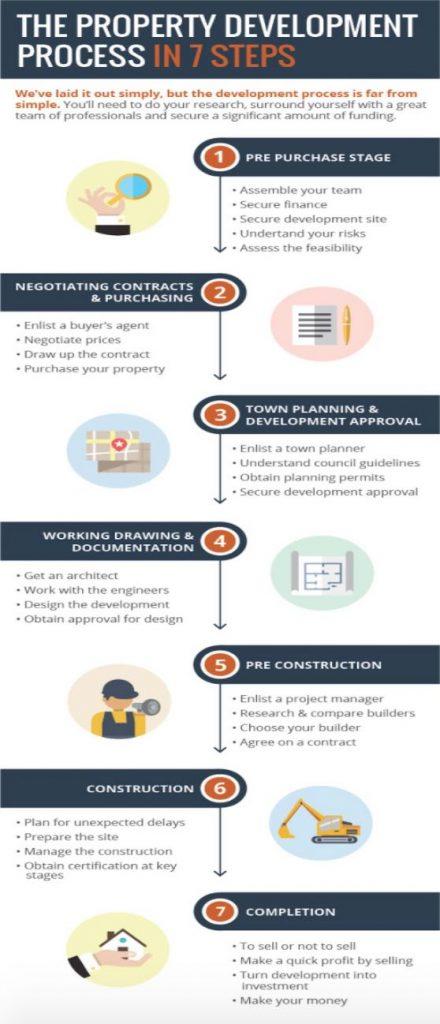 property development company ALT3